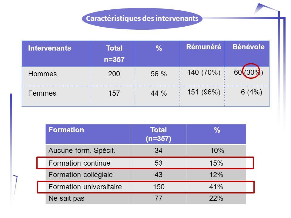 Caractéristiques des intervenants FormationTotal (n=357) % Aucune form.