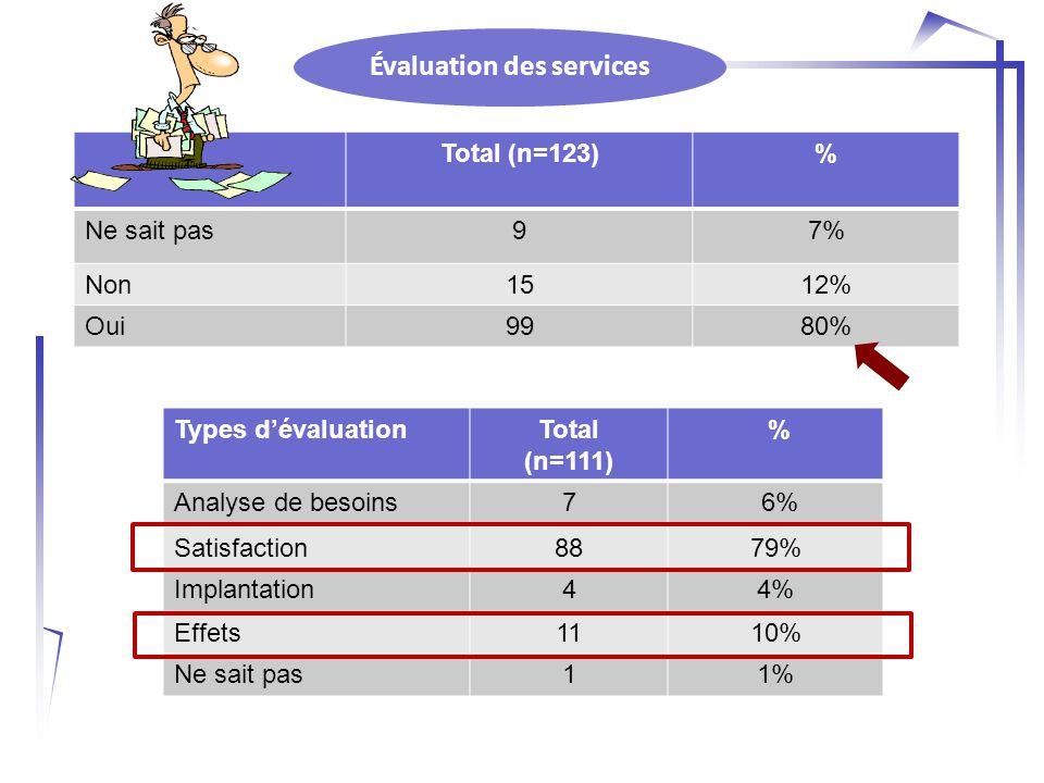 Évaluation des services Total (n=123) % Ne sait pas97% Non1512% Oui9980% Types d'évaluationTotal (n=111) % Analyse de besoins7 6% Satisfaction8879% Implantation44% Effets1110% Ne sait pas11%