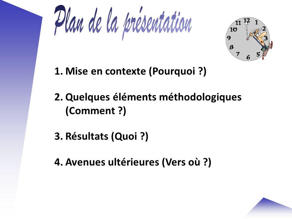 1.Mise en contexte (Pourquoi ) 2.Quelques éléments méthodologiques (Comment ) 3.Résultats (Quoi ) 4.Avenues ultérieures (Vers où )