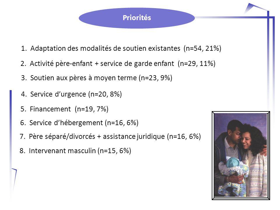 Priorités 8. Intervenant masculin (n=15, 6%) 6. Service d'hébergement (n=16, 6%) 5.