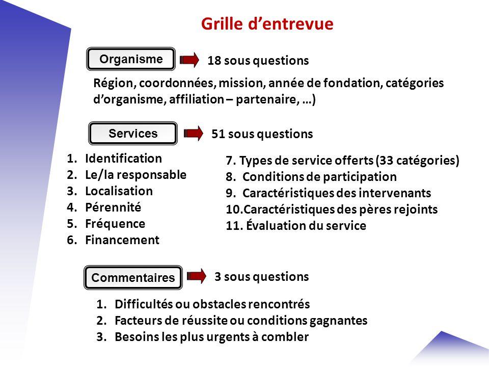 3 1.Organismes et actions par région 2.Caractéristiques des organismes 3.Caractéristiques des actions/activités 4.