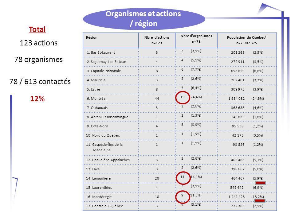 Organismes et actions / région Total 123 actions 78 organismes 78 / 613 contactés 12% Région Nbre d'actions n=123 Nbre d'organismes n=78 Population du Québec 1 n=7 907 375 1.