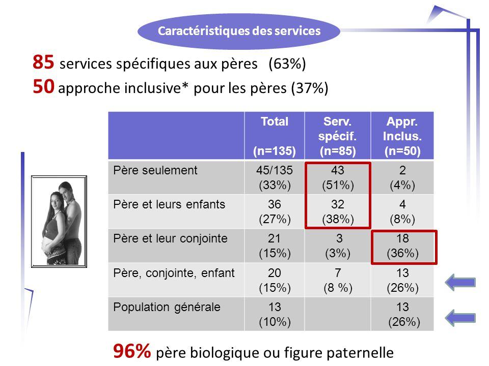 Caractéristiques des services 85 services spécifiques aux pères (63%) 50 approche inclusive* pour les pères (37%) Total (n=135) Serv.