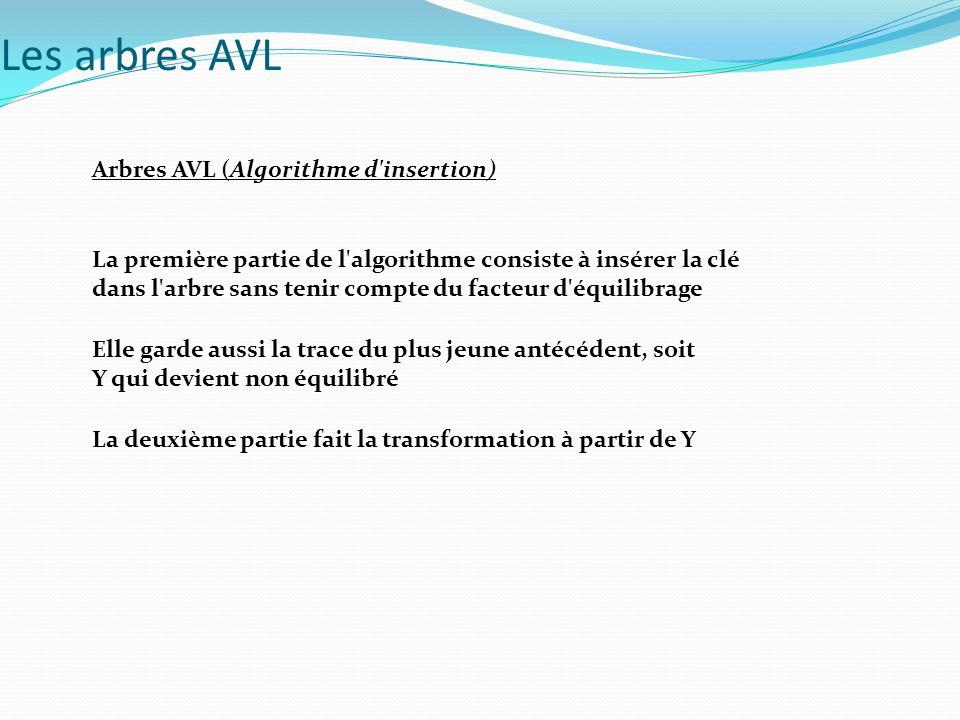 Arbres AVL (Algorithme d'insertion) La première partie de l'algorithme consiste à insérer la clé dans l'arbre sans tenir compte du facteur d'équilibra