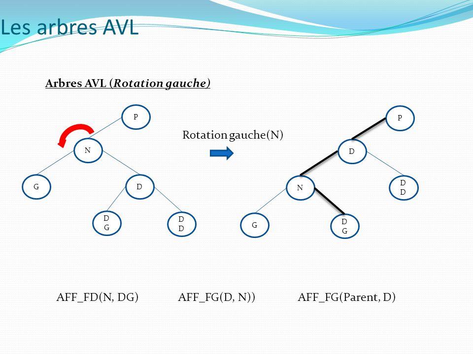 Arbres AVL (Rotation gauche) N D GD DGDG P D DGDG ND G P AFF_FD(N, DG)AFF_FG(D, N))AFF_FG(Parent, D) Rotation gauche(N) Les arbres AVL