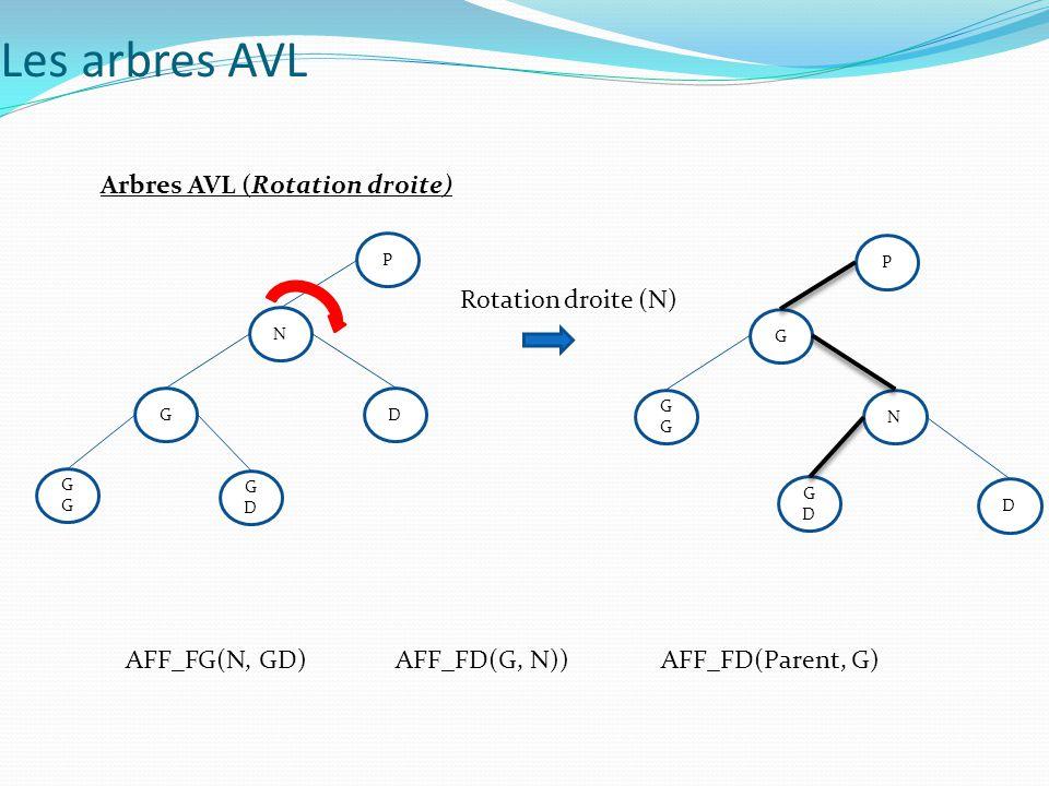 Arbres AVL (Rotation droite) N GDGD GD G P G D G N GDGD P AFF_FG(N, GD)AFF_FD(G, N))AFF_FD(Parent, G) Rotation droite (N) Les arbres AVL