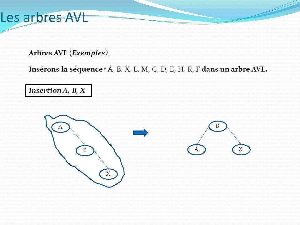 Arbres AVL (Exemples) Insérons la séquence : A, B, X, L, M, C, D, E, H, R, F dans un arbre AVL. Insertion A, B, X Les arbres AVL A B X A B X