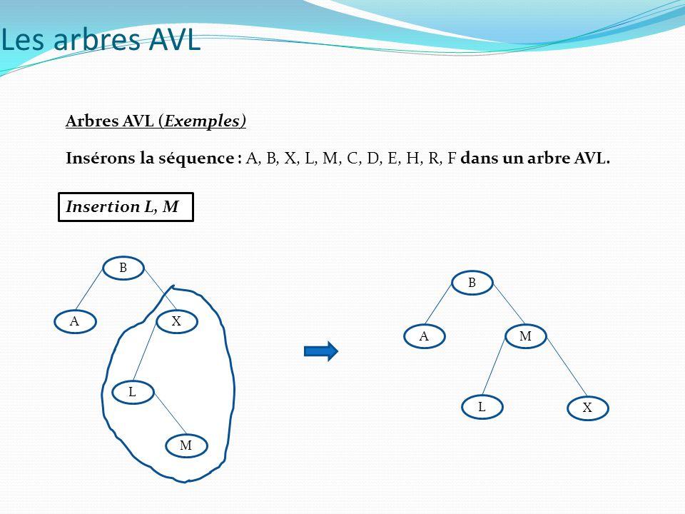 Arbres AVL (Exemples) Insérons la séquence : A, B, X, L, M, C, D, E, H, R, F dans un arbre AVL. Insertion L, M Les arbres AVL A B X L M A B M L X