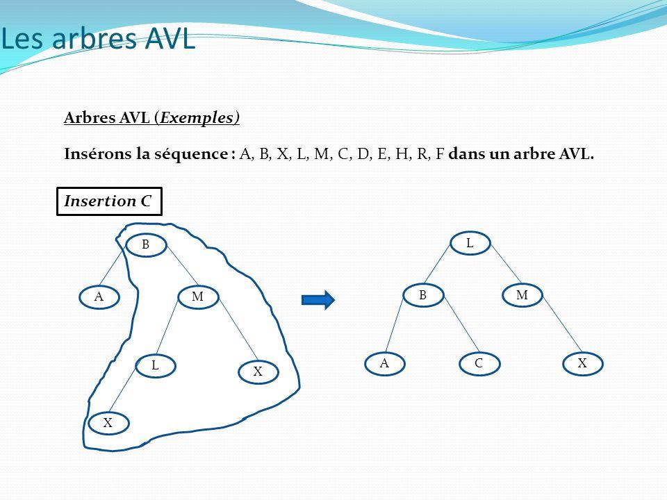 Arbres AVL (Exemples) Insérons la séquence : A, B, X, L, M, C, D, E, H, R, F dans un arbre AVL. Insertion C Les arbres AVL A B M L X X B L M CXA