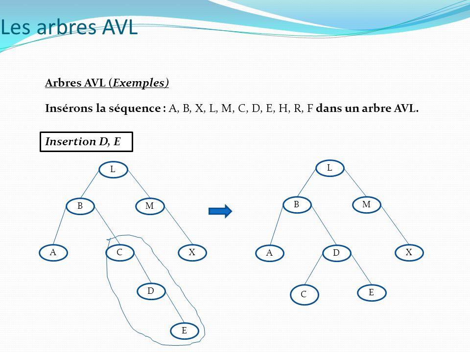 Arbres AVL (Exemples) Insérons la séquence : A, B, X, L, M, C, D, E, H, R, F dans un arbre AVL. Insertion D, E Les arbres AVL B L M CXA D E B L M D X