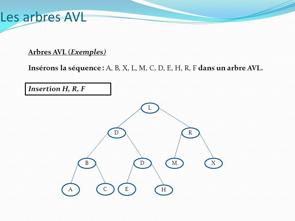 Arbres AVL (Exemples) Insérons la séquence : A, B, X, L, M, C, D, E, H, R, F dans un arbre AVL. Insertion H, R, F Les arbres AVL D L R DXB H E C A M