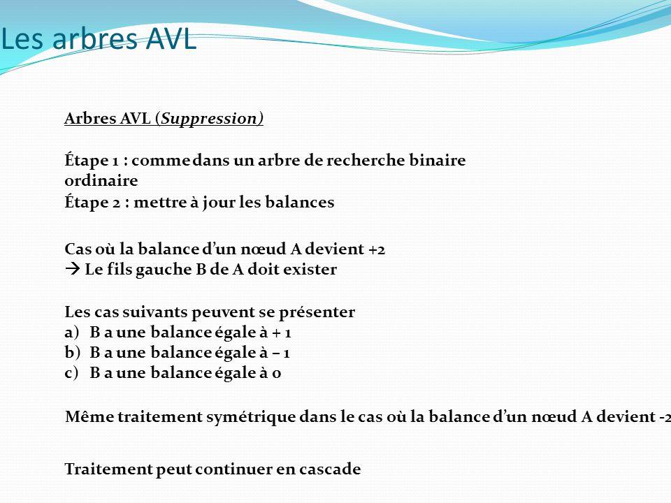 Arbres AVL (Suppression) Étape 1 : comme dans un arbre de recherche binaire ordinaire Étape 2 : mettre à jour les balances Cas où la balance d'un nœud