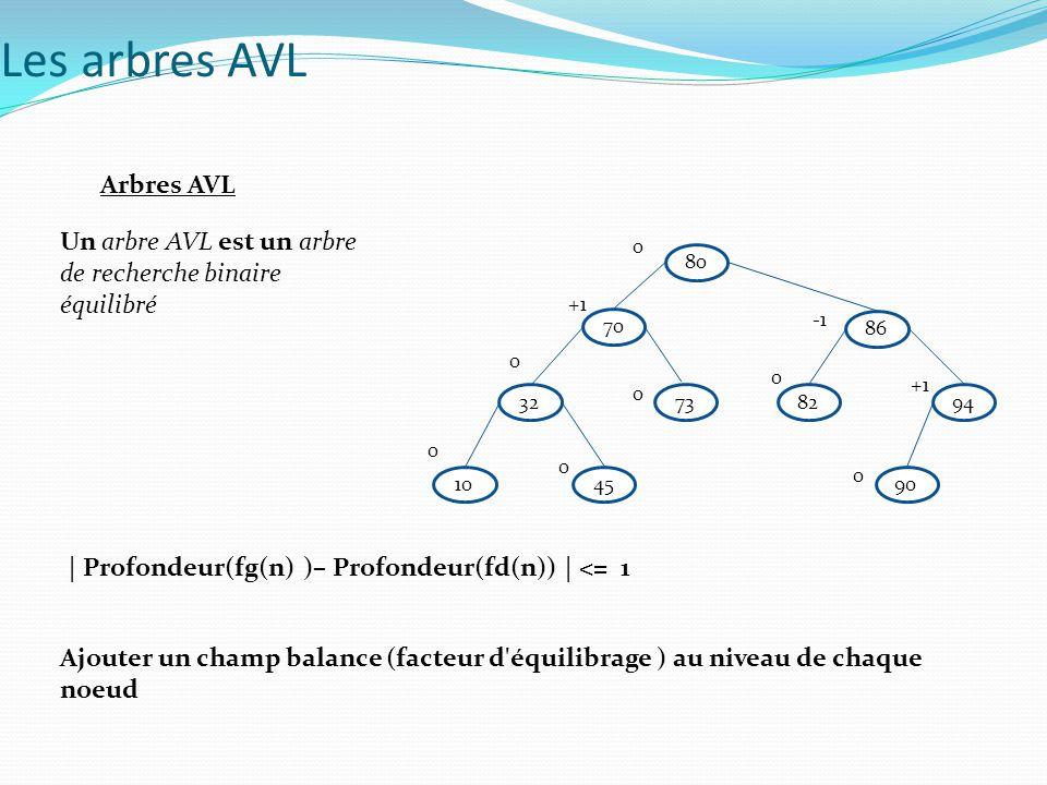 Les arbres AVL Arbres AVL Un arbre AVL est un arbre de recherche binaire équilibré Ajouter un champ balance (facteur d'équilibrage ) au niveau de chaq