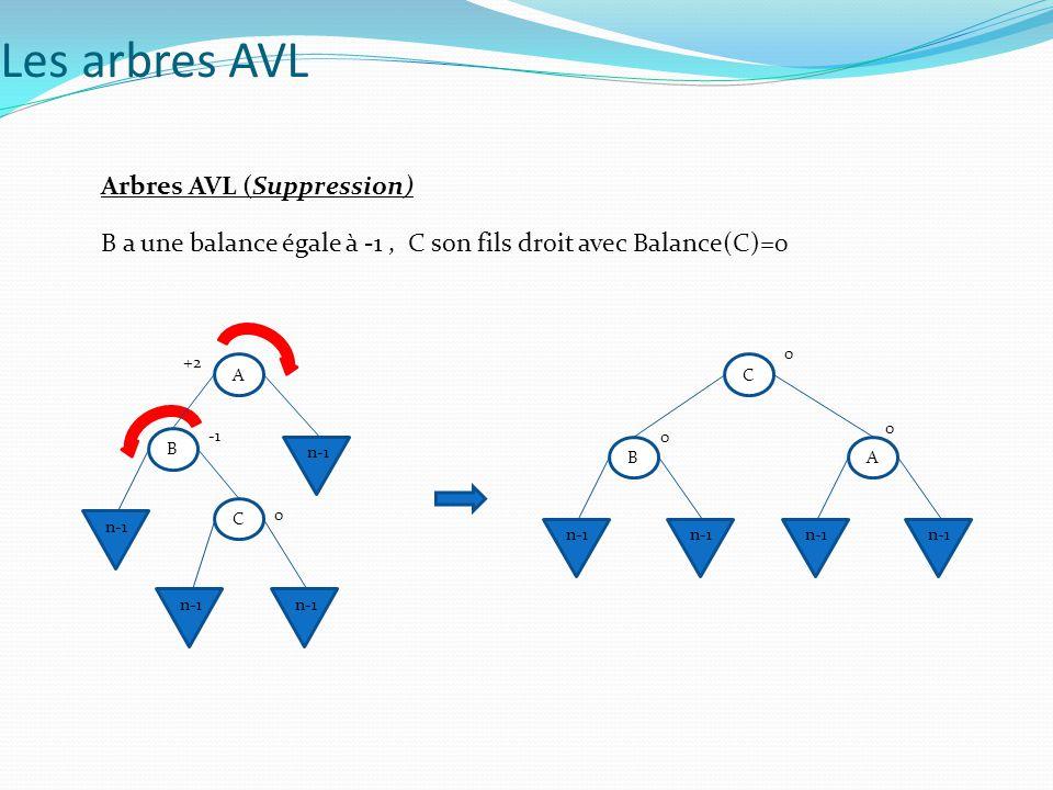 Arbres AVL (Suppression) B a une balance égale à -1, C son fils droit avec Balance(C)=0 A C n-1 0 0 B 0 A B +2 C n-1 0 Les arbres AVL