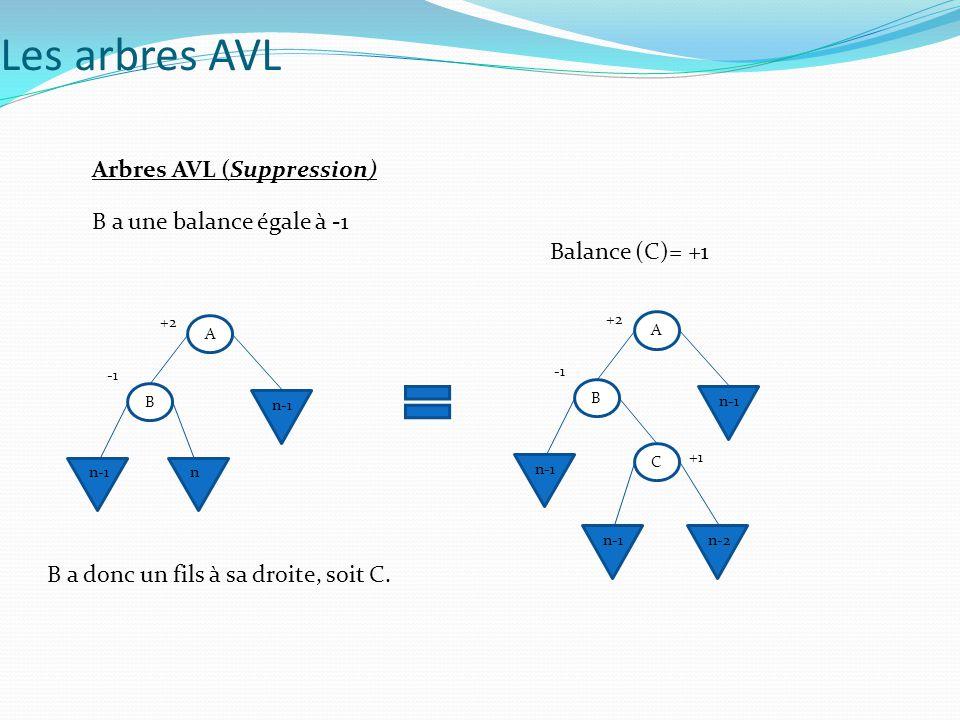 Arbres AVL (Suppression) B a une balance égale à -1 B a donc un fils à sa droite, soit C. Balance (C)= +1 A B n-1 n +2 A B n-1 +2 C n-1n-2 +1 Les arbr