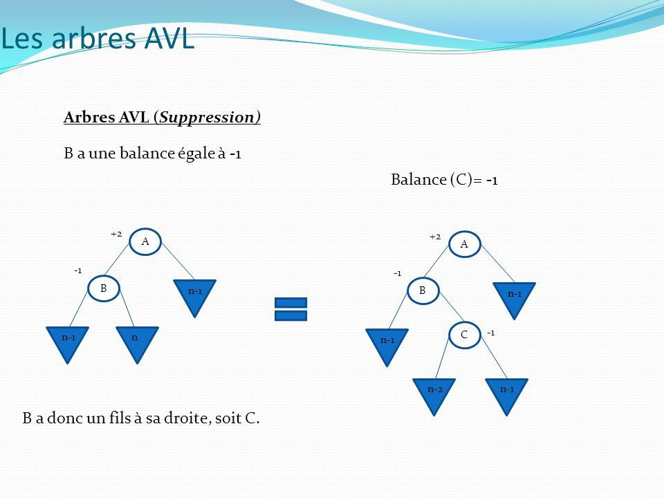 Arbres AVL (Suppression) B a une balance égale à -1 B a donc un fils à sa droite, soit C. Balance (C)= -1 A B n-1 n +2 A B n-1 +2 C n-2n-1 Les arbres