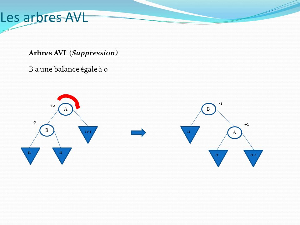 Arbres AVL (Suppression) B a une balance égale à 0 A B n-1 nn +2 0 A B n-1 n n +1 Les arbres AVL