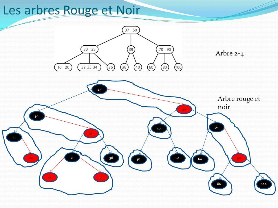 Les arbres Rouge et Noir Arbre 2-4 37 50 30 35 39 70 10 20 33 34 36 38 40 60 80100 90 32 Arbre rouge et noir