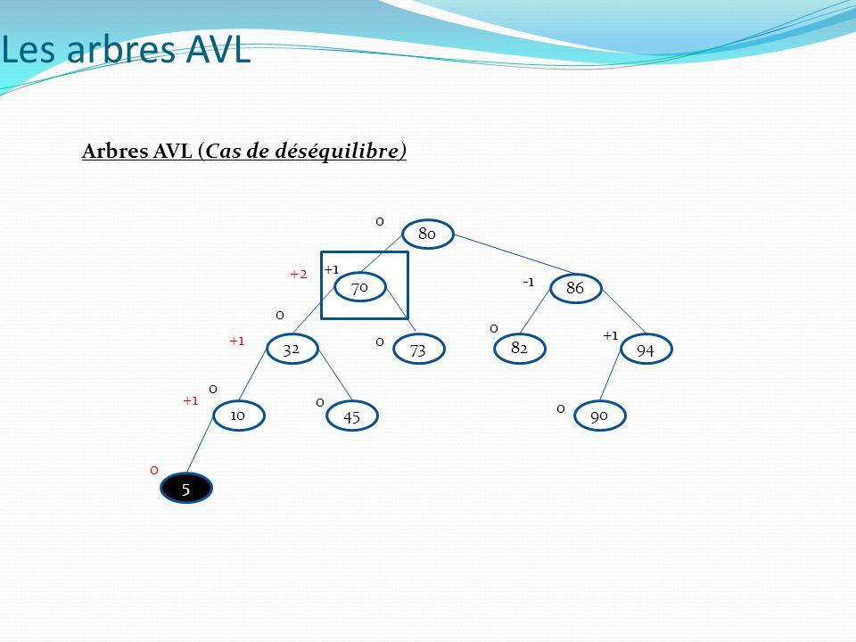 Arbres AVL (Suppression) B a une balance égale à -1 B a donc un fils à sa droite, soit C.