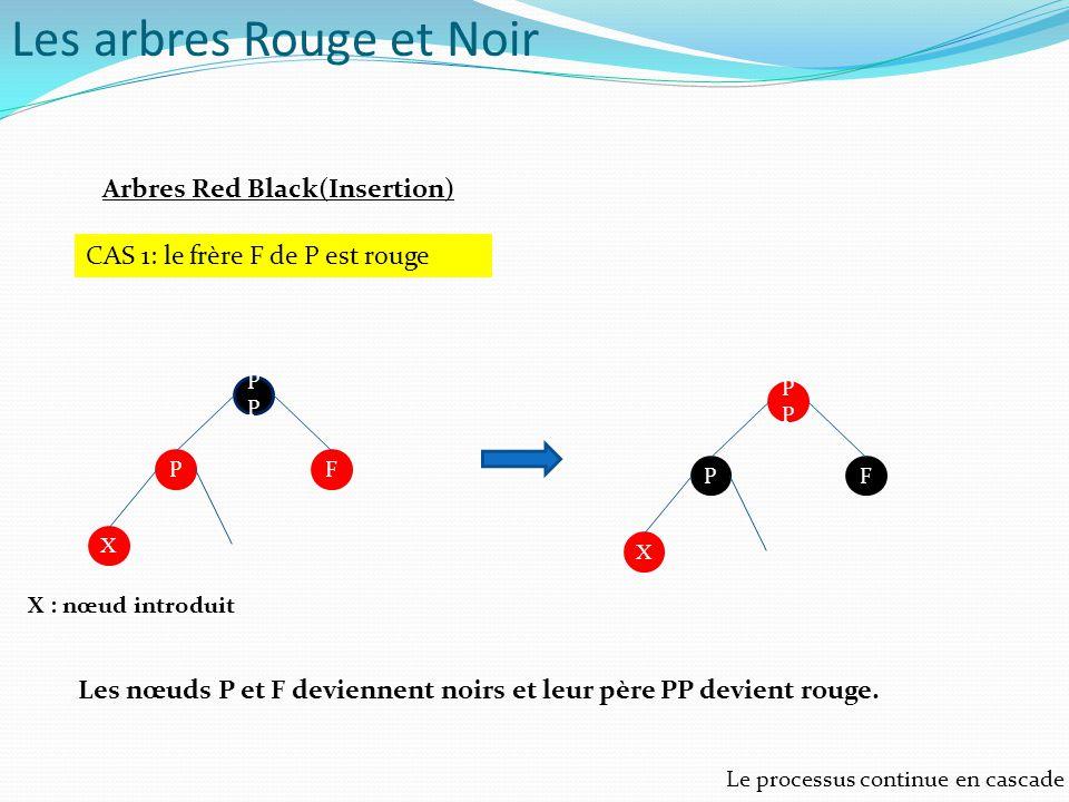 Arbres Red Black(Insertion) CAS 1: le frère F de P est rouge P FP X P FP X Les nœuds P et F deviennent noirs et leur père PP devient rouge. Le process