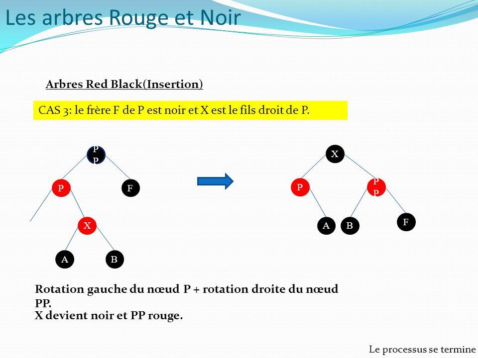Arbres Red Black(Insertion) CAS 3: le frère F de P est noir et X est le fils droit de P. P FP X BA X P P F BA Rotation gauche du nœud P + rotation dro