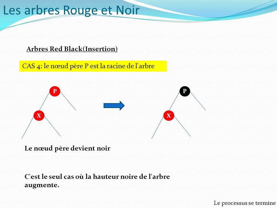 Arbres Red Black(Insertion) CAS 4: le nœud père P est la racine de l'arbre P X P X Le nœud père devient noir C'est le seul cas où la hauteur noire de