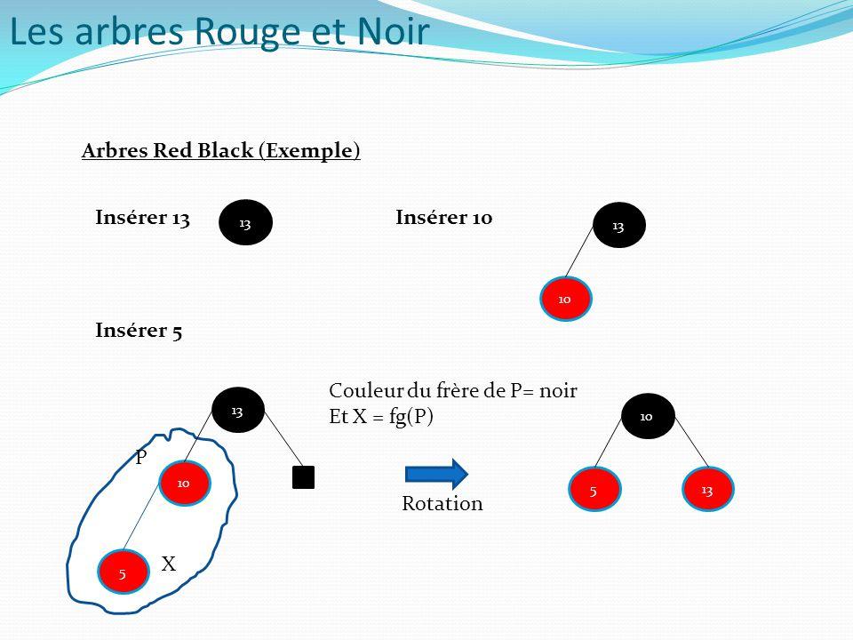 Arbres Red Black (Exemple) 13 10 13 10 13 5 5 10 13 Rotation Couleur du frère de P= noir Et X = fg(P) X P Insérer 13Insérer 10 Insérer 5 Les arbres Ro