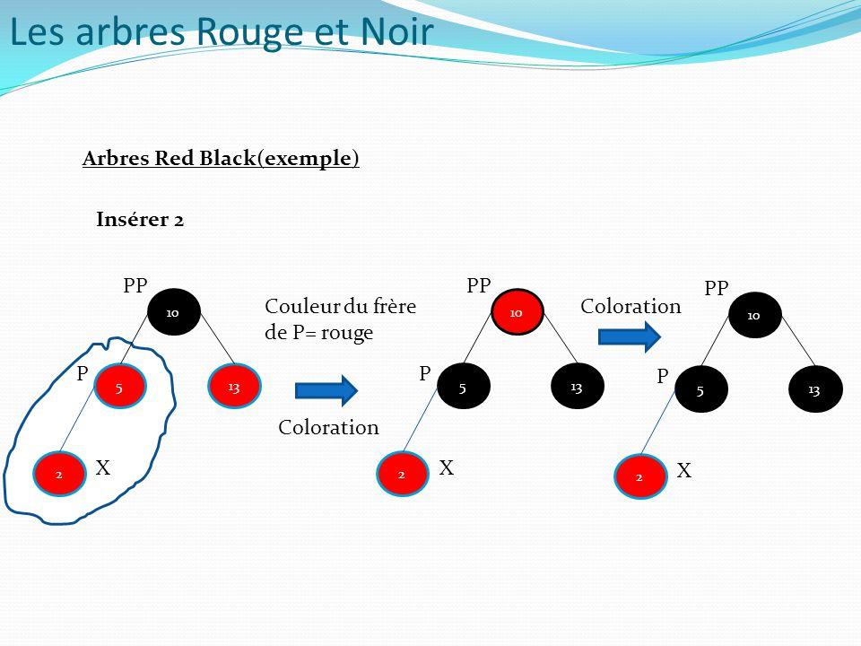 Arbres Red Black(exemple) 5 10 13 Coloration Couleur du frère de P= rouge Insérer 2 2 X P PP 5 10 13 2 X P PP 5 10 13 2 X P PP Coloration Les arbres R