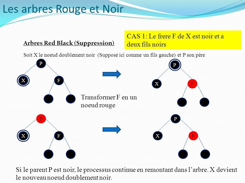 P P FX P FX Soit X le noeud doublement noir (Supposé ici comme un fils gauche) et P son père CAS 1: Le frere F de X est noir et a deux fils noirs P P