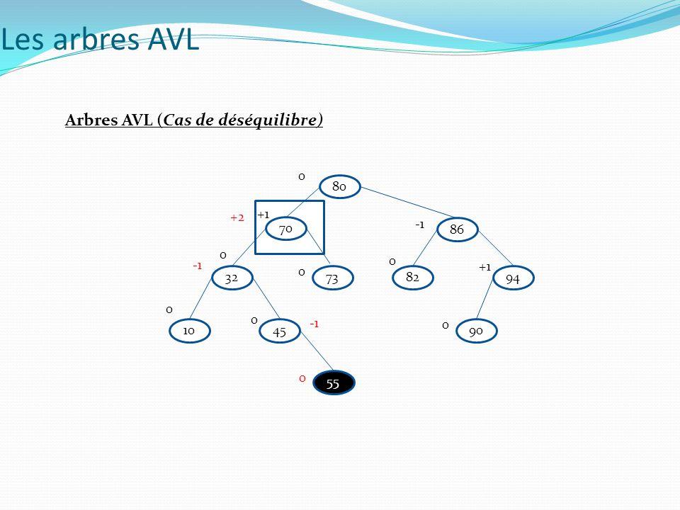 Arbres AVL (Techniques d équilibrage ) Examinons un sous arbre de racine le plus jeune antécédent qui devient non équilibré suite à une insertion Cas où le facteur d équilibrage est +1 Les arbres AVL A B T3 T1T2 +1 0 h=n B Le nouveau nœud est inséré dans le sous arbre gauche de B.