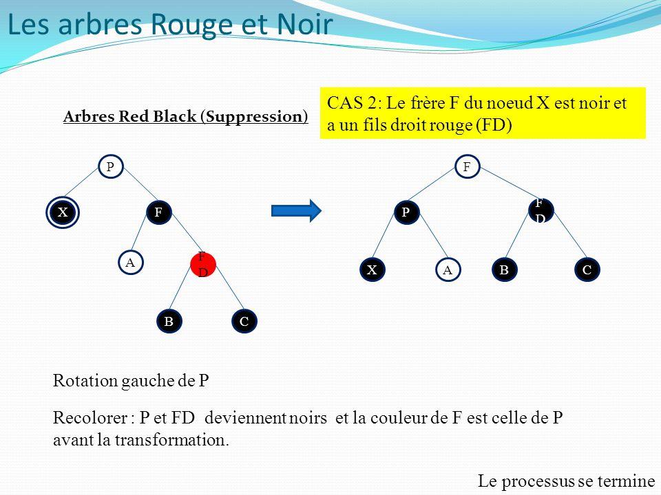 P P F A X FDFD BC F FDFD P XABC CAS 2: Le frère F du noeud X est noir et a un fils droit rouge (FD) Rotation gauche de P Recolorer : P et FD deviennen