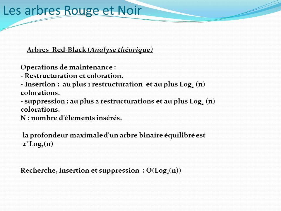 Arbres Red-Black (Analyse théorique) la profondeur maximale d'un arbre binaire équilibré est 2*Log 2 (n) Recherche, insertion et suppression : O(Log 2