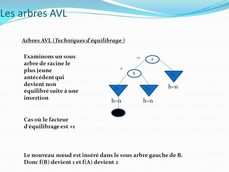 Arbres AVL (Techniques d équilibrage ) Examinons un sous arbre de racine le plus jeune antécédent qui devient non équilibré suite à une insertion Les arbres AVL A B T4 T1 +1 0 C T2T3 0 h=n h=n-1 B Le nouveau nœud est inséré dans le sous arbre droit de B.