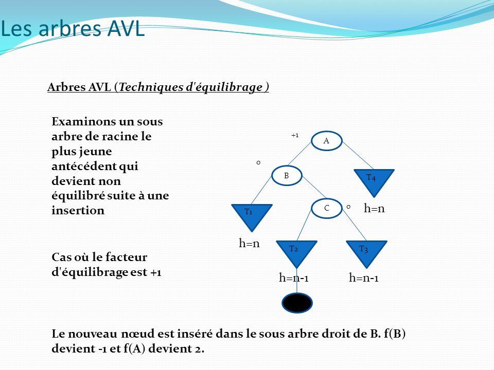 Arbres AVL (Analyse théorique) la profondeur maximale d un arbre binaire équilibré est 1.44*Log 2 n La recherche dans un tel arbre n exige jamais plus de 44% de plus de comparaisons que pour un arbre binaire complet Operations de maintenance : - Restructuration = 1 rotation ou double rotation - Insertion : au plus 1 restructuration - suppression : au plus Log2 (N) restructurations Les arbres AVL