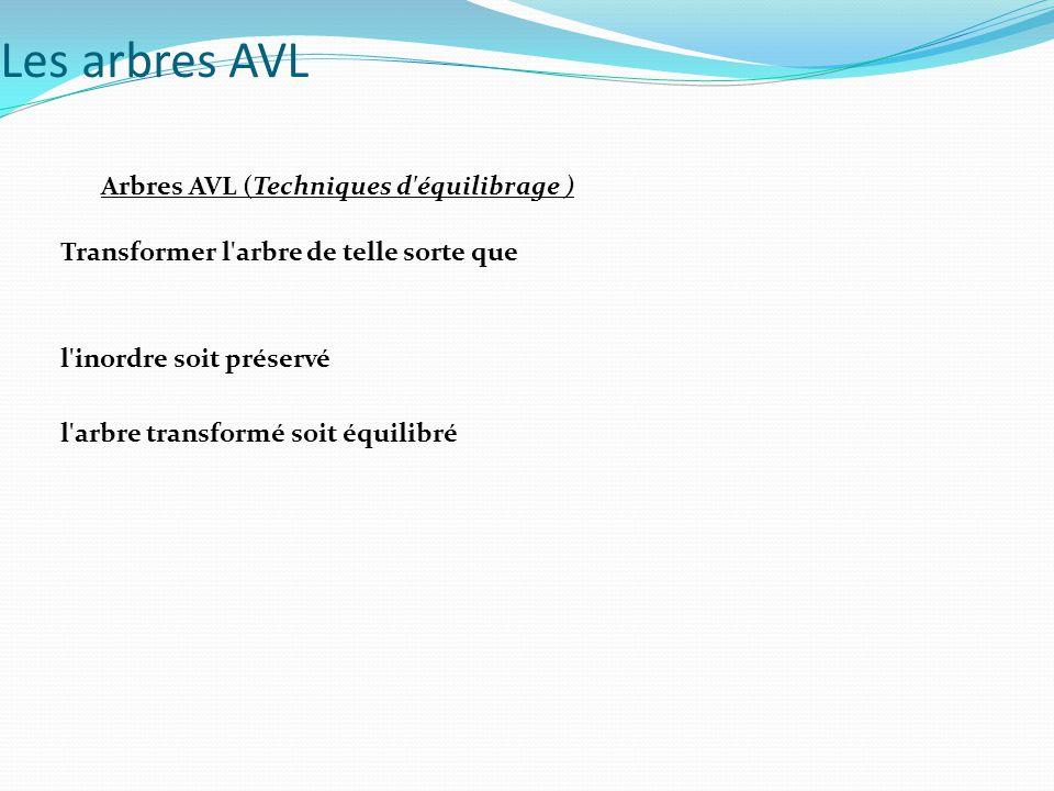 Arbres AVL (Techniques d équilibrage ) (a) rotation droite du nœud A Les arbres AVL A B T3 T1T2 +2 +1 h=n B A B T3 T1 T2 0 0 h=n B