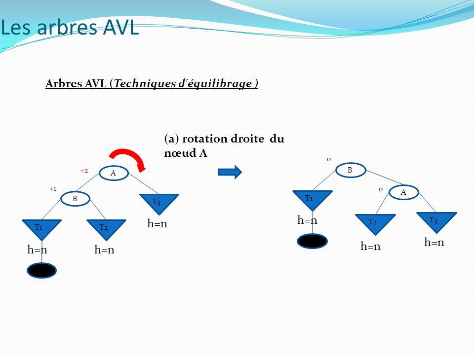 Arbres AVL (Techniques d'équilibrage ) (a) rotation droite du nœud A Les arbres AVL A B T3 T1T2 +2 +1 h=n B A B T3 T1 T2 0 0 h=n B