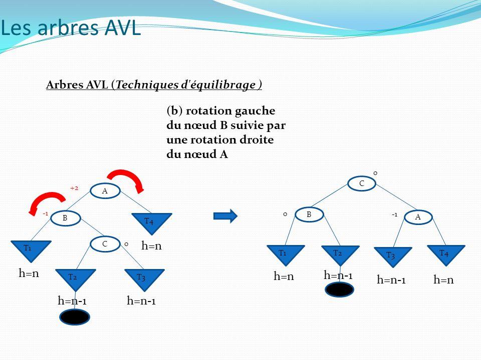 Arbres AVL (Techniques d'équilibrage ) (b) rotation gauche du nœud B suivie par une rotation droite du nœud A Les arbres AVL A B T4 T1 +2 C T2T3 0 h=n