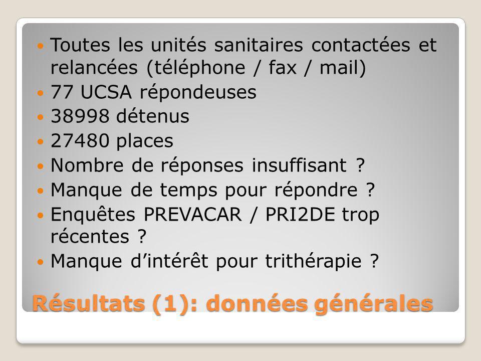 Résultats (1): données générales Toutes les unités sanitaires contactées et relancées (téléphone / fax / mail) 77 UCSA répondeuses 38998 détenus 27480