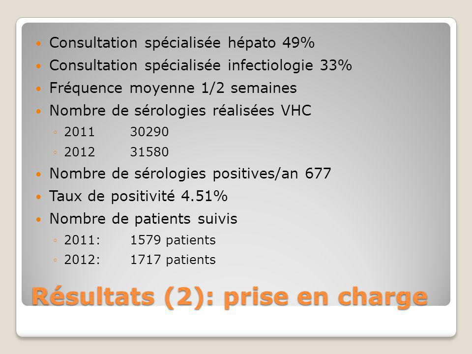 Résultats (2): prise en charge Consultation spécialisée hépato 49% Consultation spécialisée infectiologie 33% Fréquence moyenne 1/2 semaines Nombre de