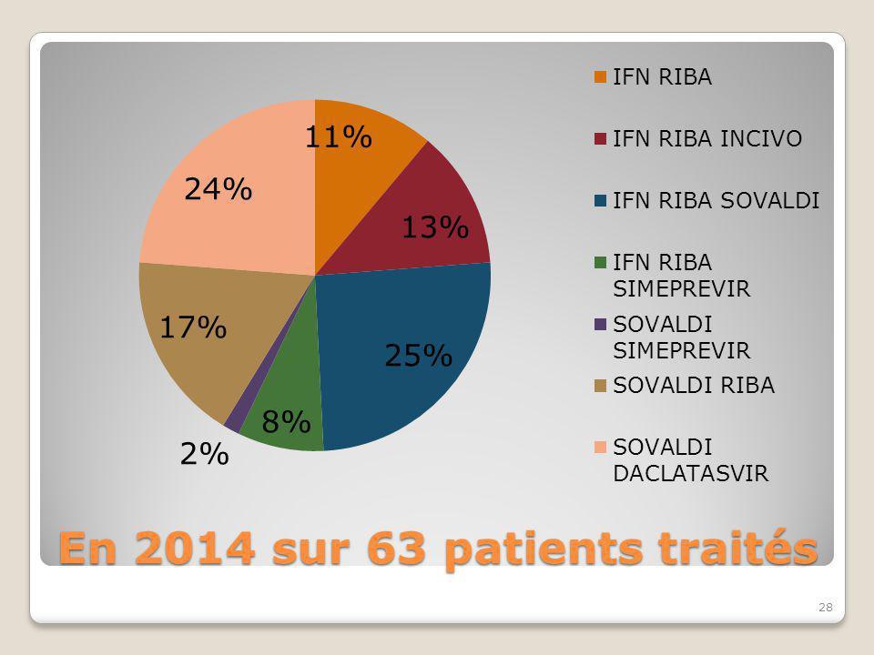 En 2014 sur 63 patients traités 28