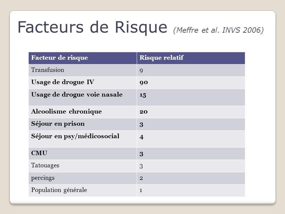 Facteurs de Risque (Meffre et al. INVS 2006) Facteur de risqueRisque relatif Transfusion9 Usage de drogue IV90 Usage de drogue voie nasale15 Alcoolism
