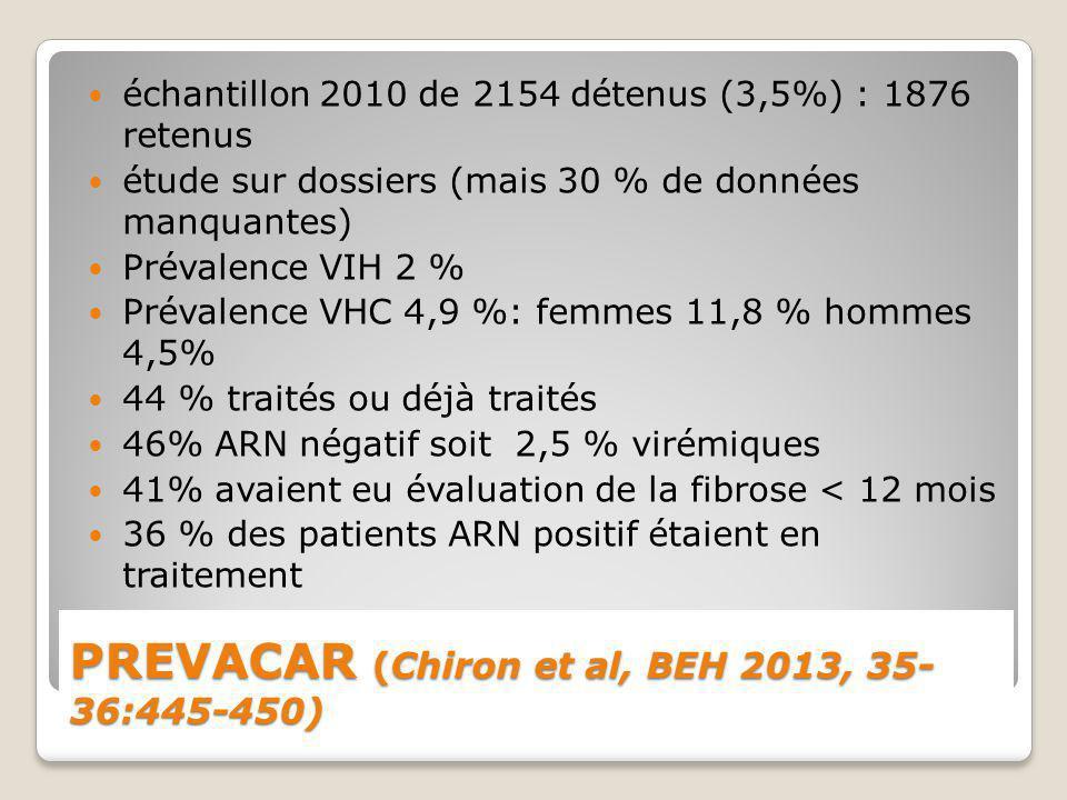 PREVACAR (Chiron et al, BEH 2013, 35- 36:445-450) échantillon 2010 de 2154 détenus (3,5%) : 1876 retenus étude sur dossiers (mais 30 % de données manq
