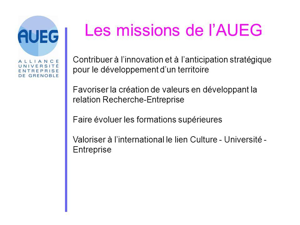 Les missions de l'AUEG Contribuer à l'innovation et à l'anticipation stratégique pour le développement d'un territoire Favoriser la création de valeur