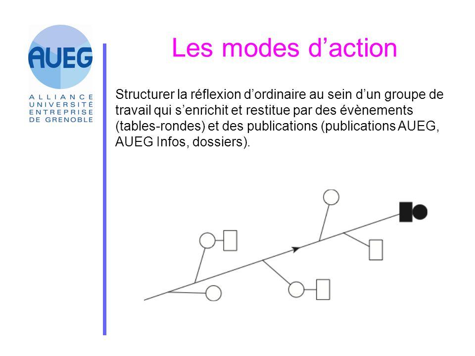 Les modes d'action Structurer la réflexion d'ordinaire au sein d'un groupe de travail qui s'enrichit et restitue par des évènements (tables-rondes) et