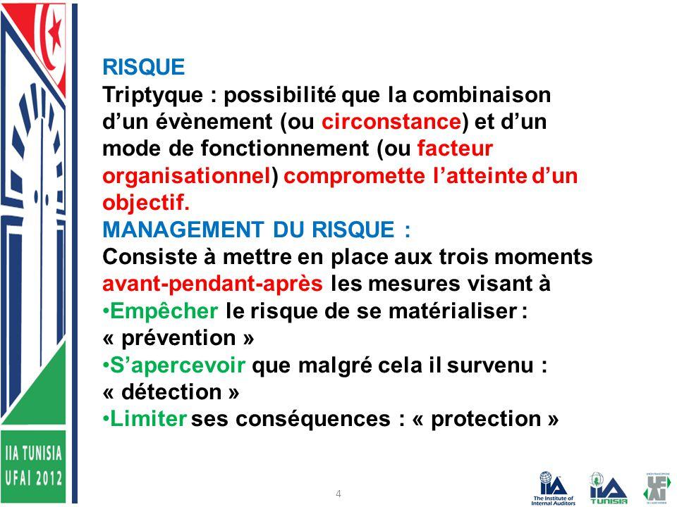 4 RISQUE Triptyque : possibilité que la combinaison d'un évènement (ou circonstance) et d'un mode de fonctionnement (ou facteur organisationnel) compromette l'atteinte d'un objectif.