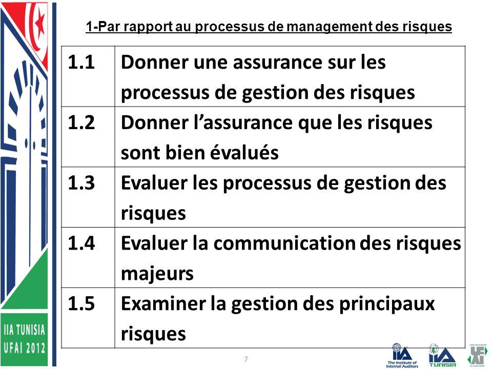 7 1-Par rapport au processus de management des risques 1.1 Donner une assurance sur les processus de gestion des risques 1.2 Donner l'assurance que les risques sont bien évalués 1.3 Evaluer les processus de gestion des risques 1.4 Evaluer la communication des risques majeurs 1.5Examiner la gestion des principaux risques