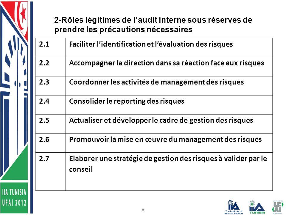 8 2.1Faciliter l'identification et l'évaluation des risques 2.2Accompagner la direction dans sa réaction face aux risques 2.3Coordonner les activités de management des risques 2.4Consolider le reporting des risques 2.5Actualiser et développer le cadre de gestion des risques 2.6Promouvoir la mise en œuvre du management des risques 2.7Elaborer une stratégie de gestion des risques à valider par le conseil 2-Rôles légitimes de l'audit interne sous réserves de prendre les précautions nécessaires