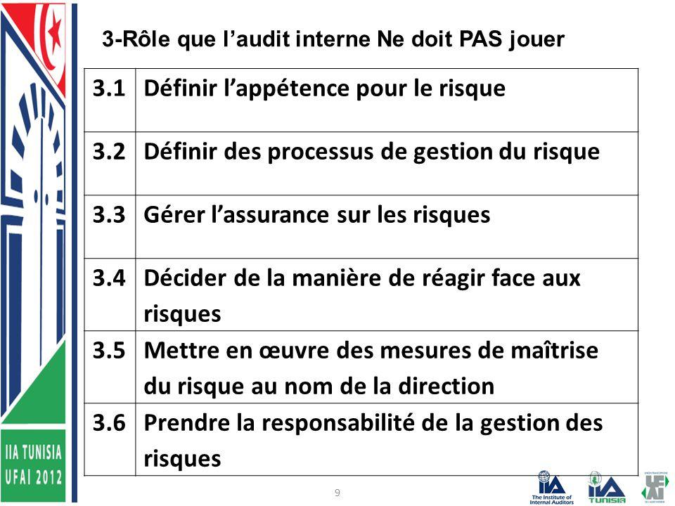 9 3.1Définir l'appétence pour le risque 3.2Définir des processus de gestion du risque 3.3Gérer l'assurance sur les risques 3.4 Décider de la manière de réagir face aux risques 3.5 Mettre en œuvre des mesures de maîtrise du risque au nom de la direction 3.6Prendre la responsabilité de la gestion des risques 3-Rôle que l'audit interne Ne doit PAS jouer