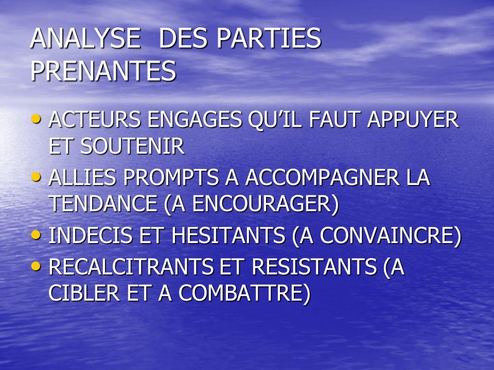 ANALYSE DES PARTIES PRENANTES ACTEURS ENGAGES QU'IL FAUT APPUYER ET SOUTENIR ACTEURS ENGAGES QU'IL FAUT APPUYER ET SOUTENIR ALLIES PROMPTS A ACCOMPAGNER LA TENDANCE (A ENCOURAGER) ALLIES PROMPTS A ACCOMPAGNER LA TENDANCE (A ENCOURAGER) INDECIS ET HESITANTS (A CONVAINCRE) INDECIS ET HESITANTS (A CONVAINCRE) RECALCITRANTS ET RESISTANTS (A CIBLER ET A COMBATTRE) RECALCITRANTS ET RESISTANTS (A CIBLER ET A COMBATTRE)