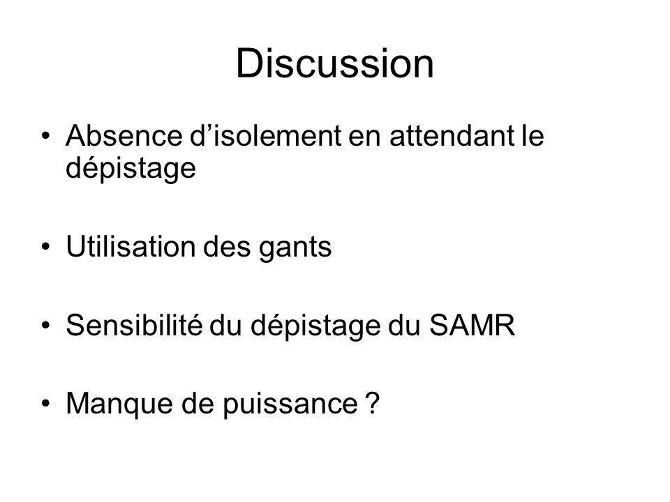 Discussion Absence d'isolement en attendant le dépistage Utilisation des gants Sensibilité du dépistage du SAMR Manque de puissance ?